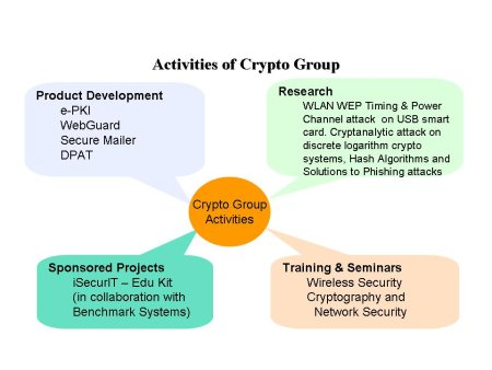 thesis on cryptography and network security